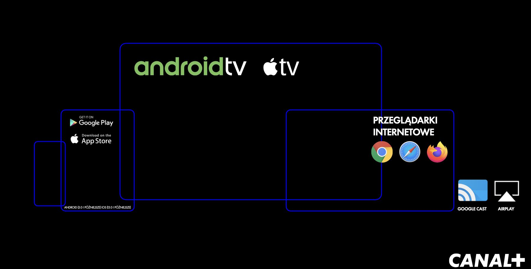 Canal + VOD Android, apple