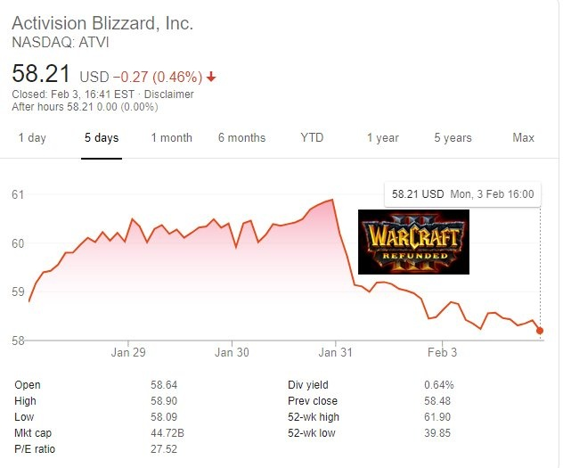 Activision Blizzard problemy