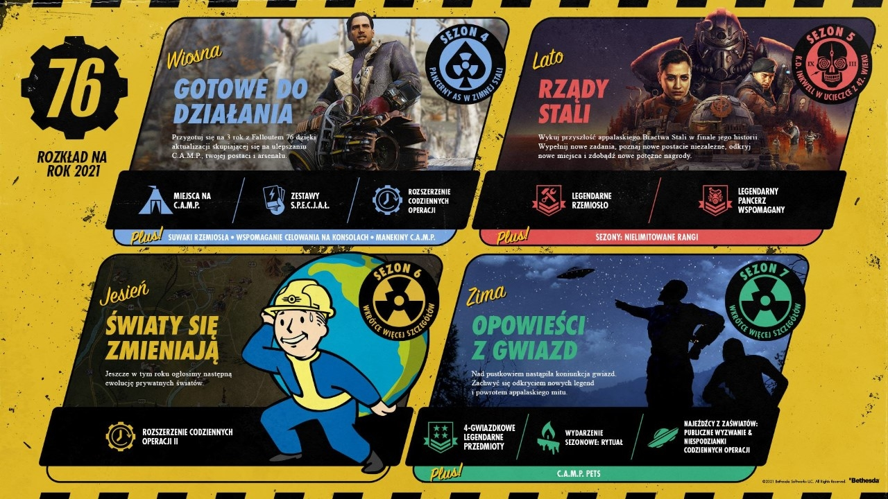 Fallout 76 2021 plany